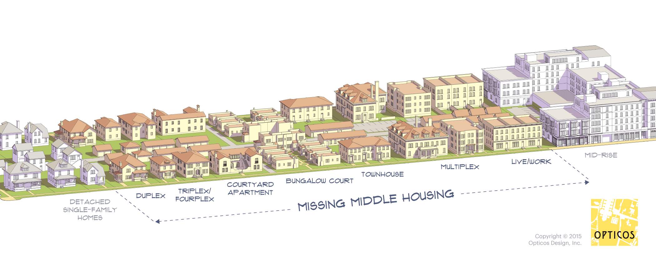 Missing Middle Housing Diverse Choices